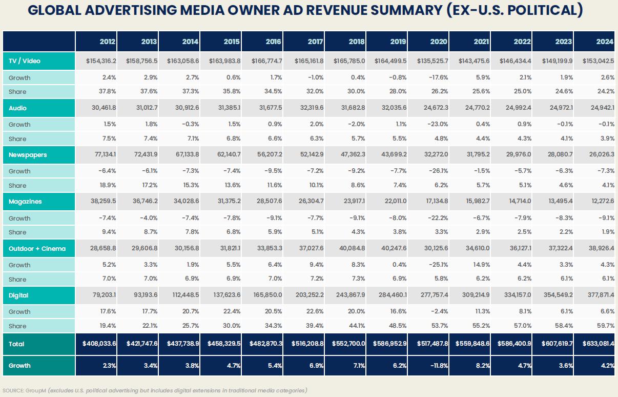 baisse du marché publicitaire mondial en 2020